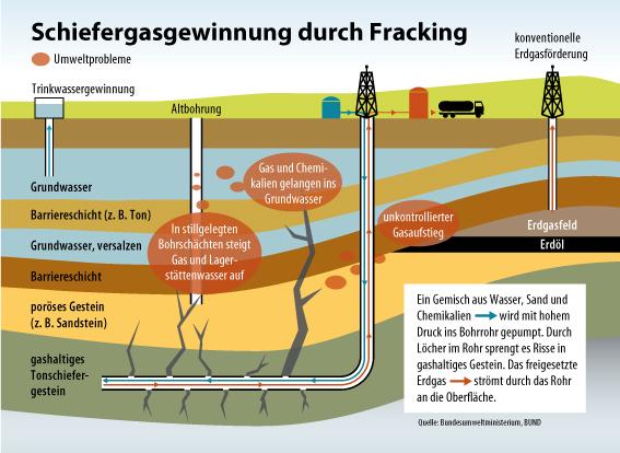 Schiefergasgewinnung durch Fracking, Umweltprobleme