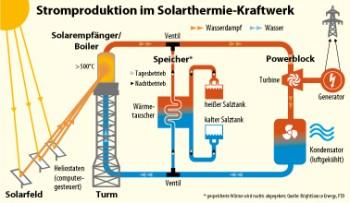 Stromproduktion im Solarthermie-Kraftwerk