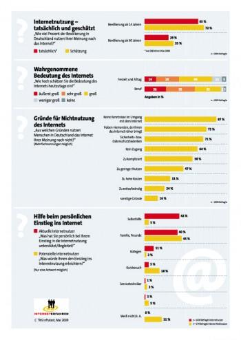 Die Deutschen und das Internet