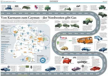 Autoindustrie im Nordwesten