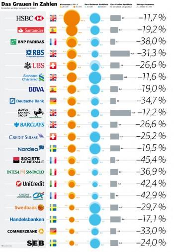 Kennzahlen wichtiger europäischer Banken