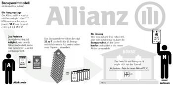 Bezugsrechtemodell am Beispiel der Allianz