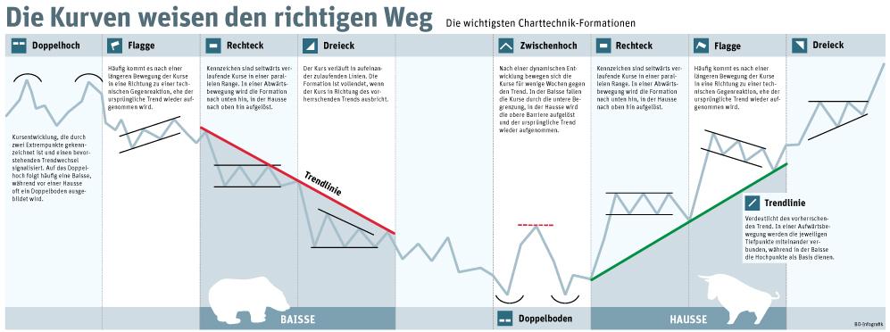 Die wichtigsten Chartformationen