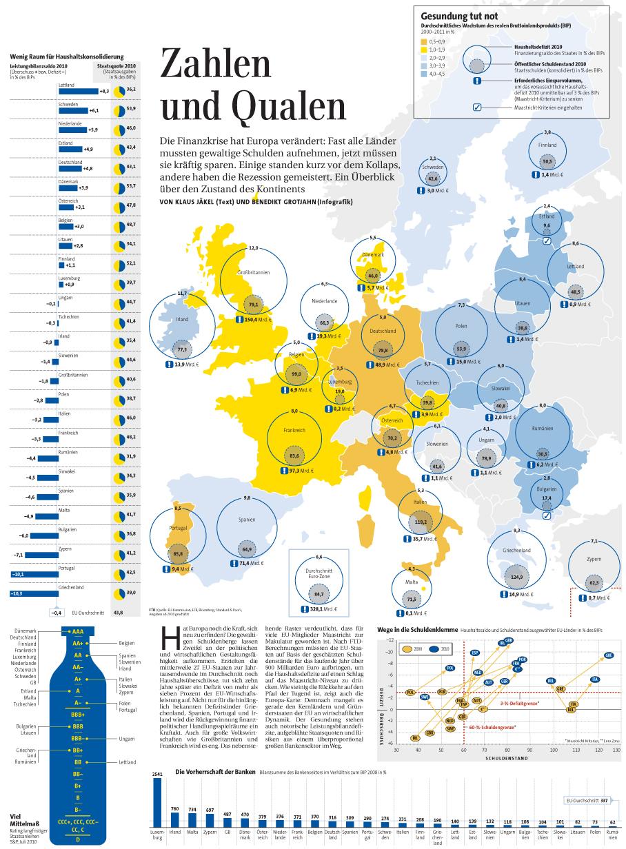 EU nach der Finanzkrise