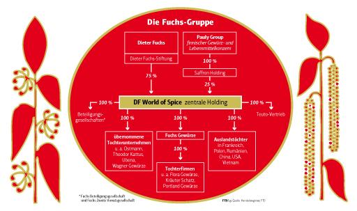 Unternehmensstruktur der Fuchs-Gruppe