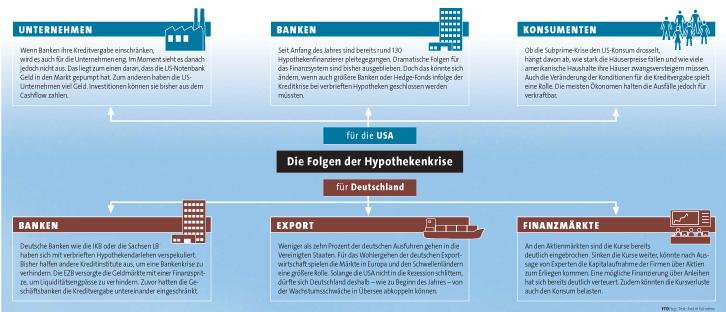 Die Folgen der Hypothekenkrise für die USA und für Deutschland