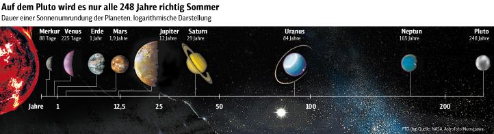 Sonnenumrundung der Planeten