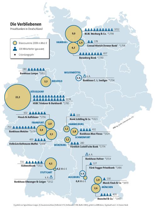Kennzahlen deutscher Privatbanken