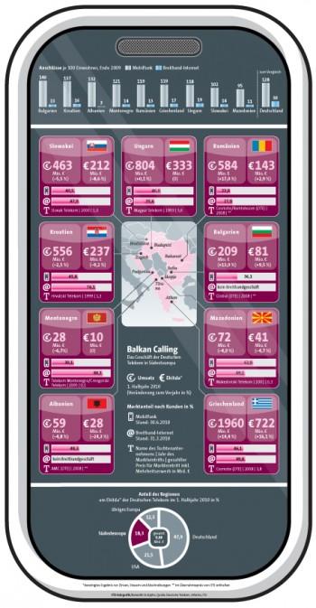 Deutsche Telekom in Südosteuropa