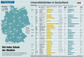 Universitätskliniken in Deutschland