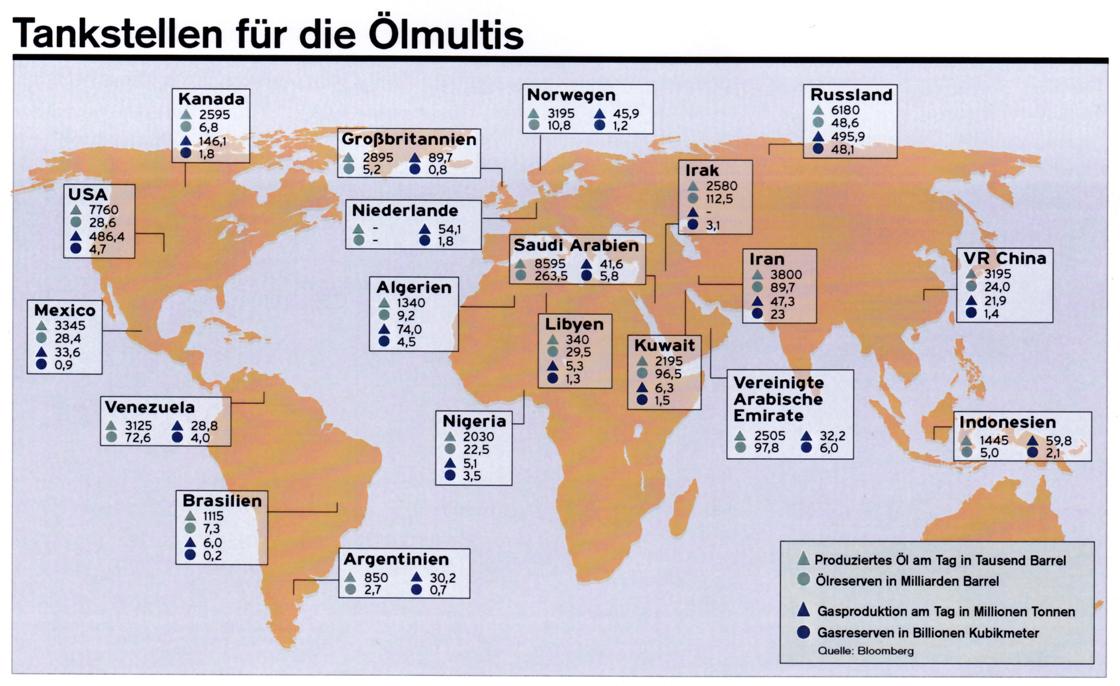 Erdöl und Erdgasproduktion und Reserven
