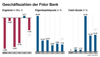 Kennzahlen der Fidor Bank