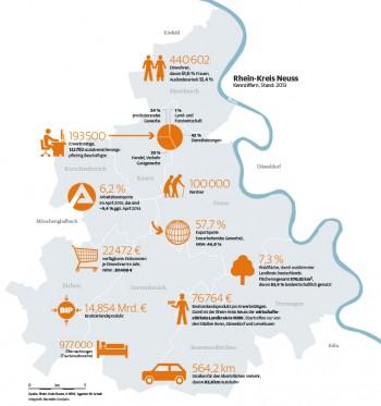 Wirtschaftsdaten des Landkreises Rhein-Kreis Neuss