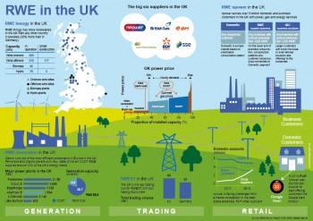 RWE im Vereinigten Königreich
