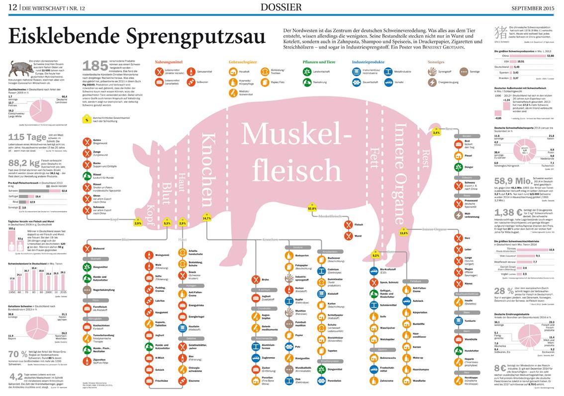 Schweineveredelung