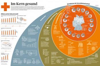 Die deutsche Gesundheitswirtschaft