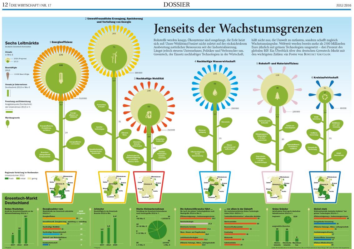 Grüne Technologie