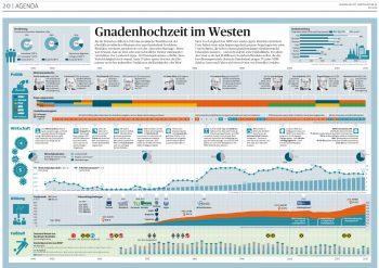NRW-Zeitleiste