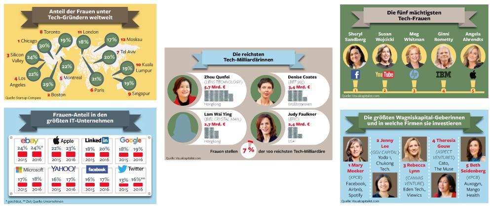 Frauen in der IT-Branche