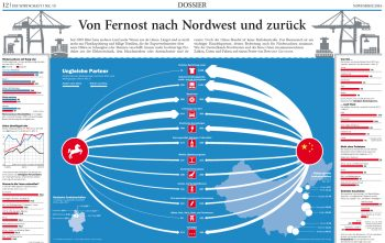 Handel China–Niedersachsen