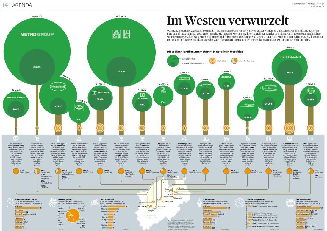 Die größten Familienunternehmen Nordrhein-Westfalens