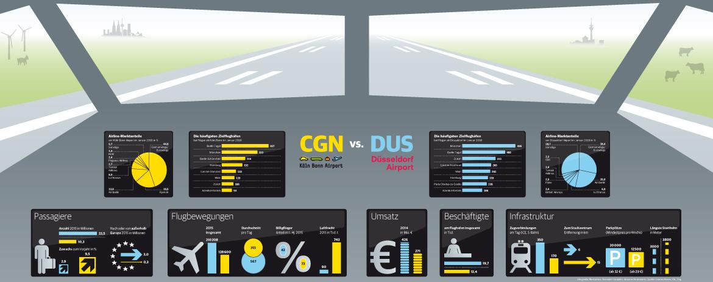 CGN vs DUS