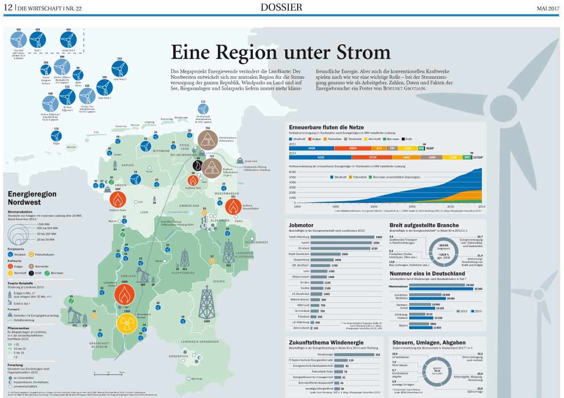 Energiewirtschaft in Weser-Ems