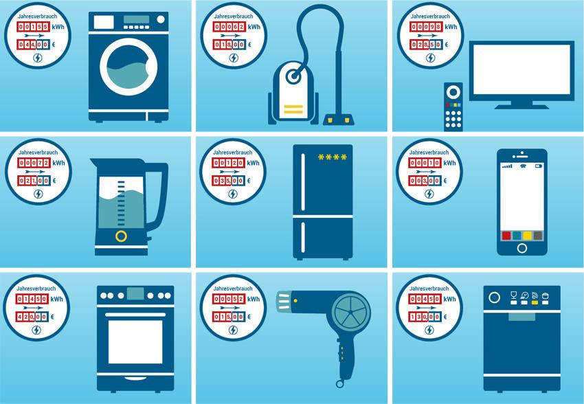 haushaltsgeräte und ihr Stromverbrauch