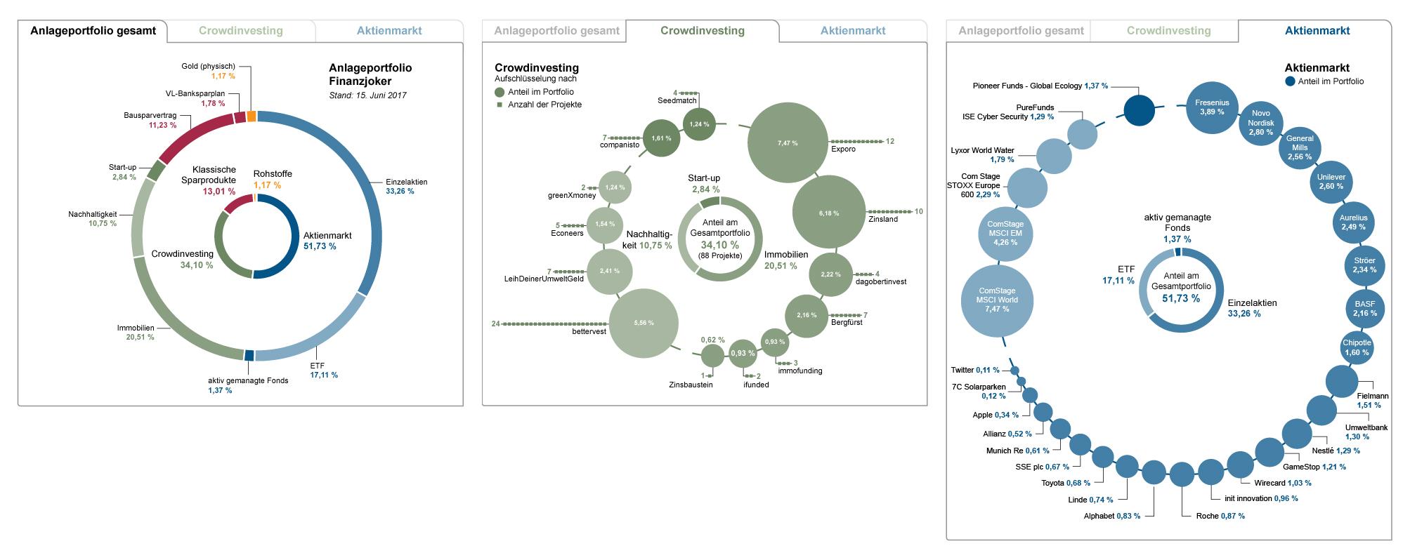 Anlageportfolio vom Finanzjoker auf Kritische-Anleger.de