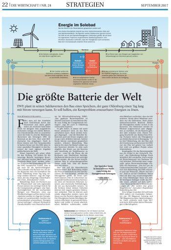 Wie die größte Batterie der Welt funktioniert