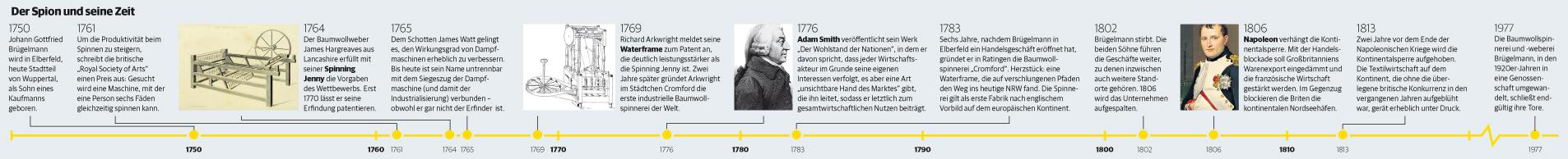 Zeitleiste Johann Gottfried Brügelmann