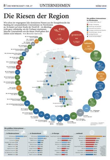 Die größten Unternehmen im Nordwesten