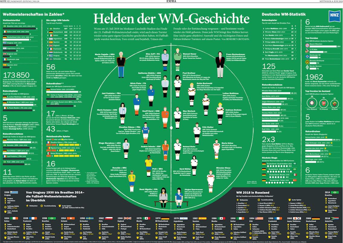 WM-Geschichte