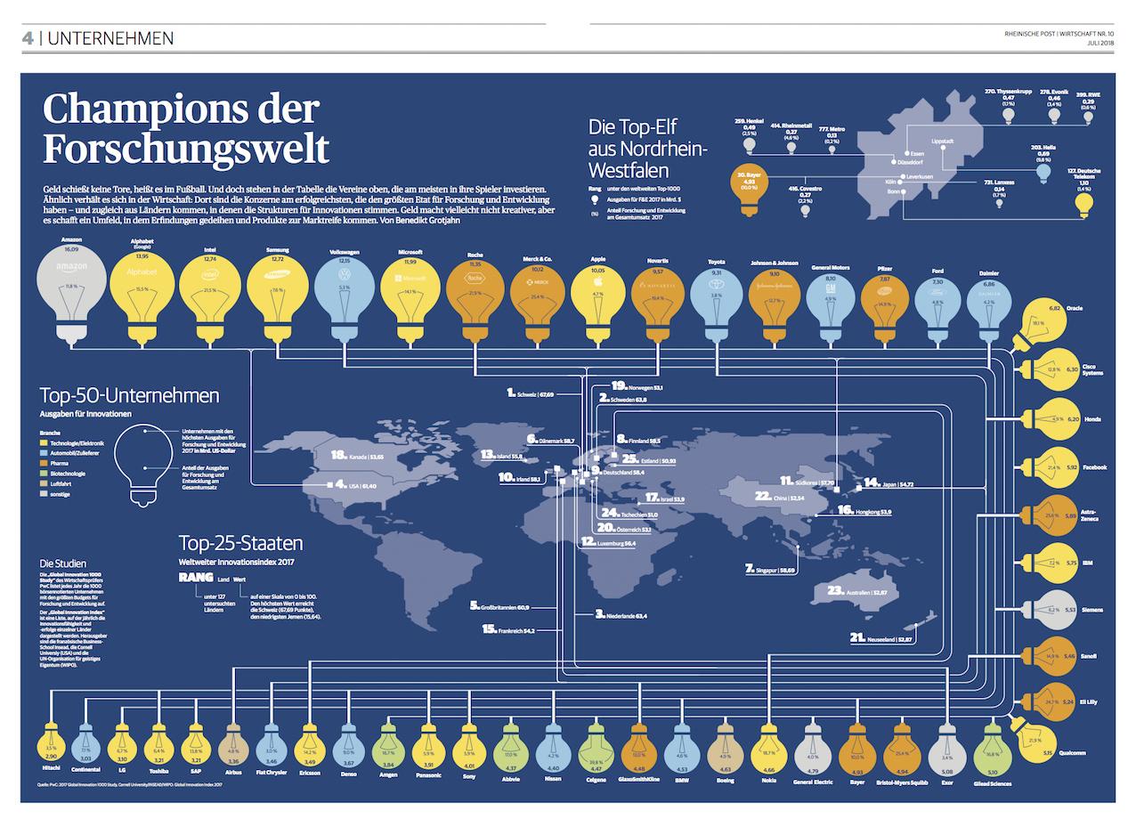 und den innovationsfreundlichste Länder