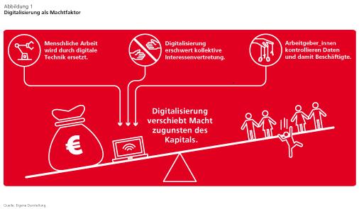 Menschliche Arbeit vs. digitale Technik