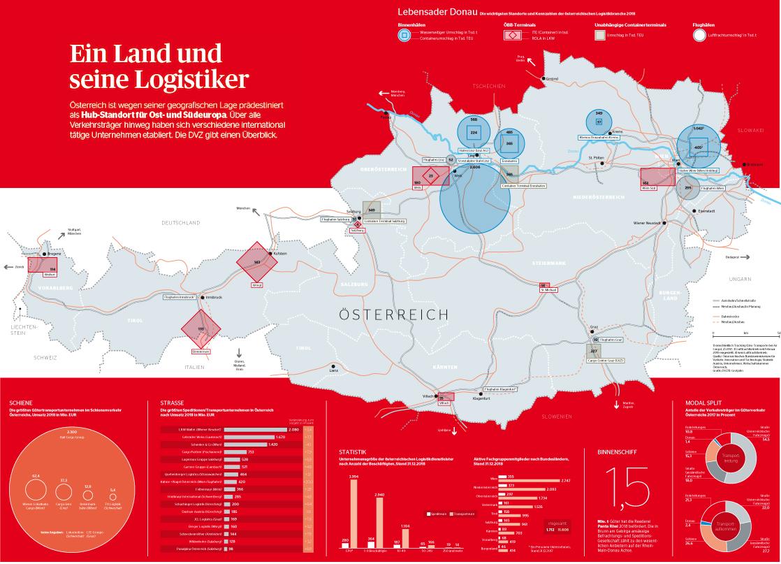 Logistikregion Österreich
